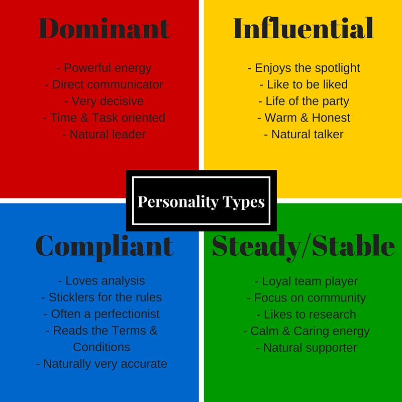 Disc personality dating